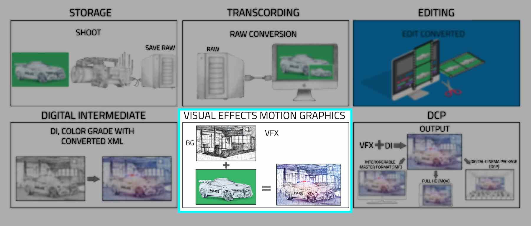vfx 2D and 3D in post production services